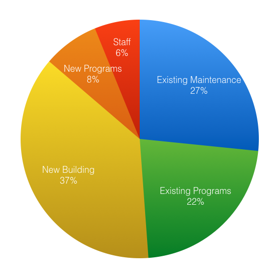 Pie Chart showing examples of categories like existing maintenance, new buildings, etc
