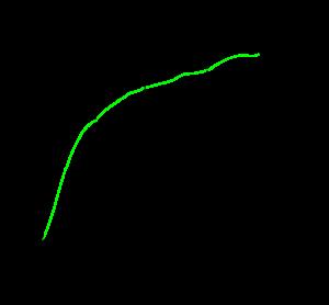 Pareto Release (80/20 Rule)