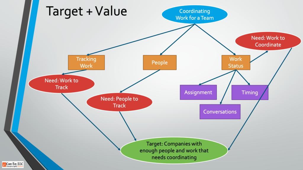 Target Market Characteristics