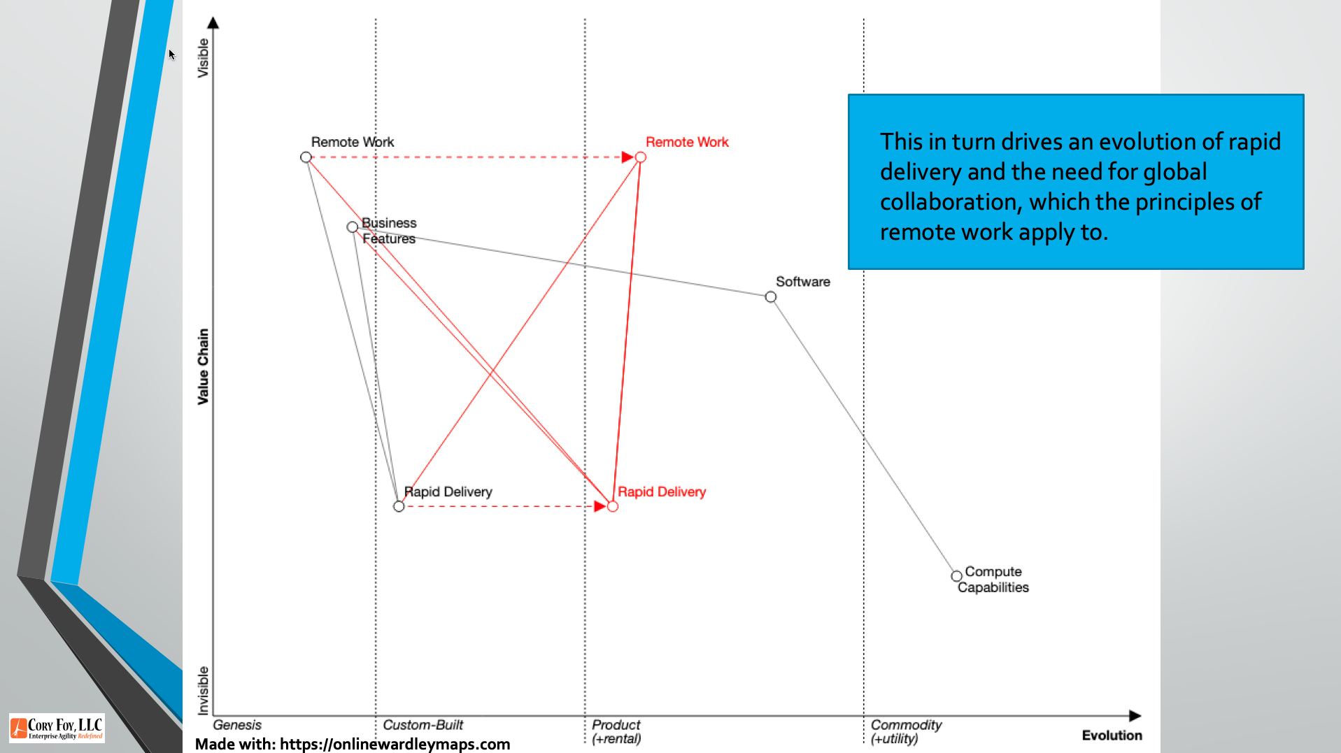 A wardley map showing remote work and rapid delivery evolving to be critical elements