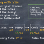 A value stream map going from idea to ship with a processing time of 97 hours and a total time of 688 hours