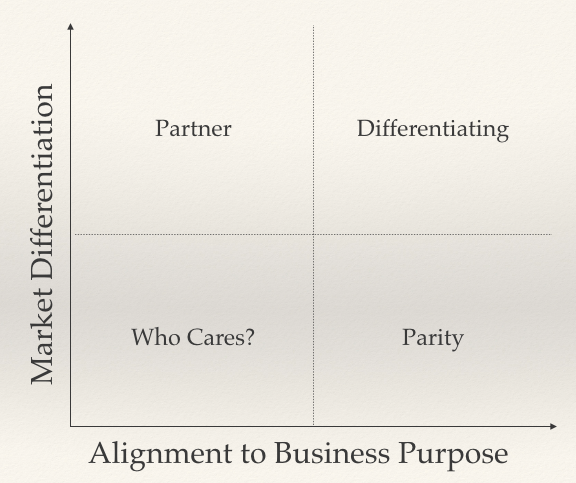 "Four quadrant chart with the X-Axis as ""Alignment to Business Purpose"" and Y-Axis as ""Market Differentiation"" with the quadrants showing ""Partner"", ""Differentiating"", ""Who Cares?"" and ""Parity"""