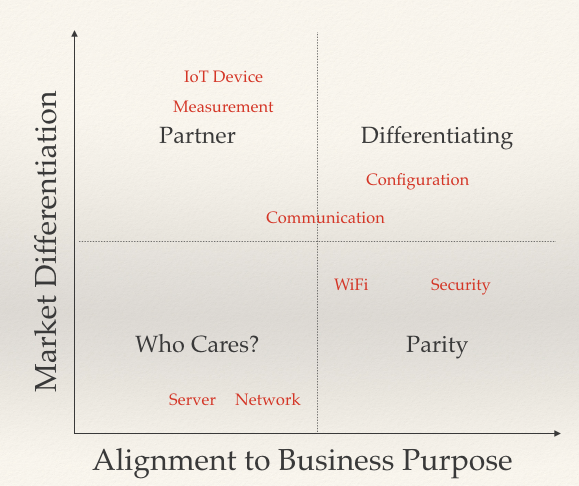 Same chart from earlier with IoT Device and Measurement in Partner, Configuration and Communication in Differentiating, Server and Network in Who Cares, and WiFi and Security in Parity